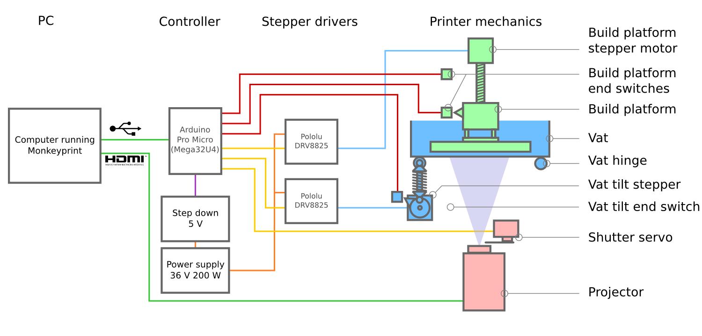 Fx 2899  3d Printer Wiring Diagram Download Diagram