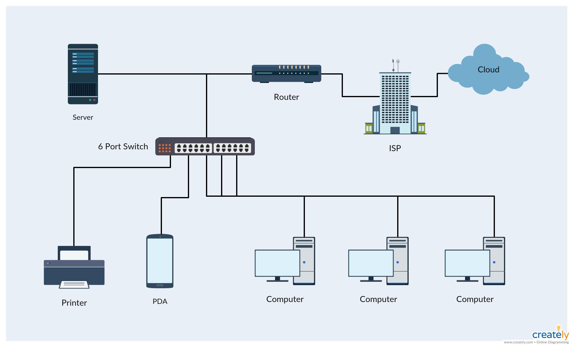 [QNCB_7524]  AO_3991] Network Diagram Tool Computer Network Diagrams Network Diagram | Wiring Diagram Of Network |  | Hila Wida Marki Hapolo Mohammedshrine Librar Wiring 101