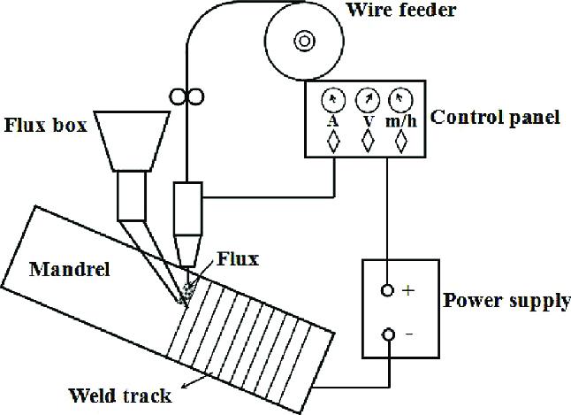 Kt 1281 Arc Welding Process Diagram Wiring Diagram