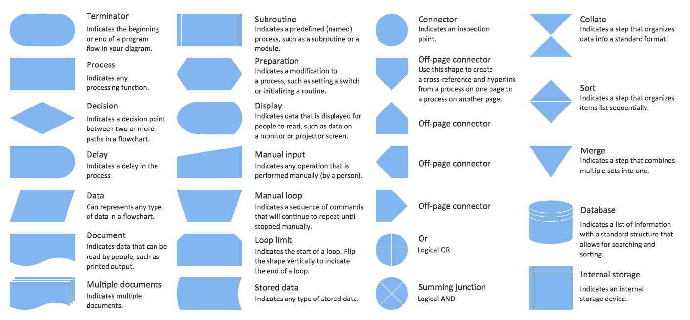 [DIAGRAM_38IU]  BV_0603] Shapes For Process Flow Diagram Free Diagram   Process Flow Diagram Meaning      Itive Otaxy Wigeg Mohammedshrine Librar Wiring 101