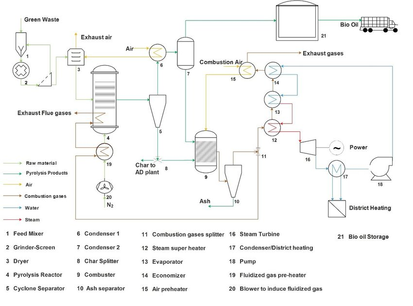 Fantastic Pyrolysis Process Flow Diagram Adapted From 10 11 Wiring Cloud Overrenstrafr09Org