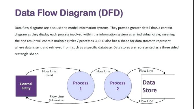 Admirable Standard Process Flow Diagram Symbols Trusted Wiring Diagrams Data Wiring Cloud Lukepaidewilluminateatxorg