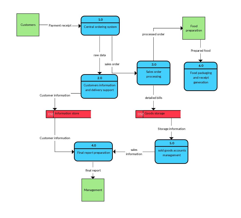 process flow diagram of kfc zc 6882  process flow diagram restaurant  zc 6882  process flow diagram restaurant