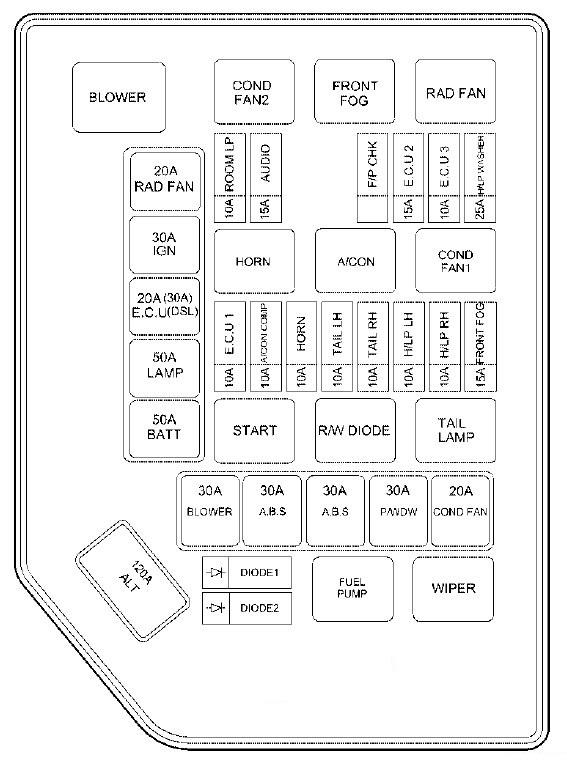 Tremendous Hyundai Fuse Box Location Today Diagram Data Schema Wiring Cloud Counpengheilarigresichrocarnosporgarnagrebsunhorelemohammedshrineorg
