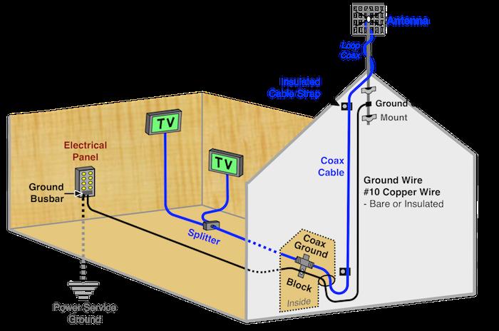 Antenna Tv Wiring Diagram - Cadillac Escalade Ext Wiring Diagram - basic- wiring.yenpancane.jeanjaures37.fr   Aerial Wiring Diagram      Wiring Diagram Resource