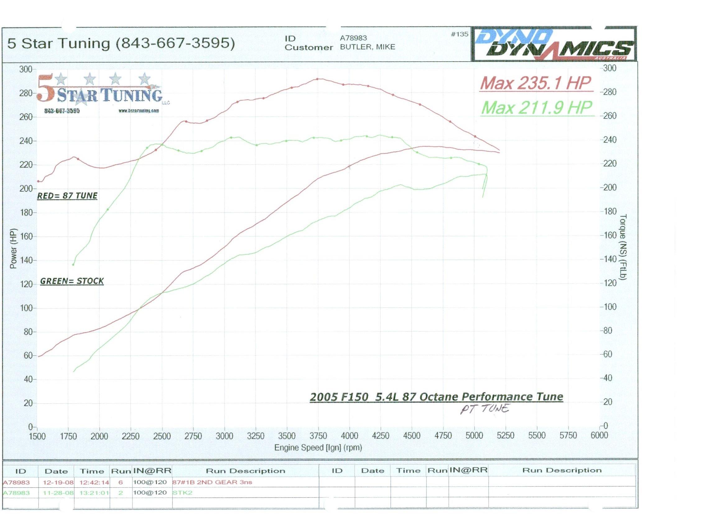 Fy 5415 2005 F250 5 4l Fuse Box Diagram Download Diagram