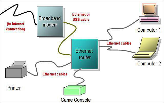 Amazing Network Diagram Layouts Home Network Diagrams Wiring Cloud Staixaidewilluminateatxorg