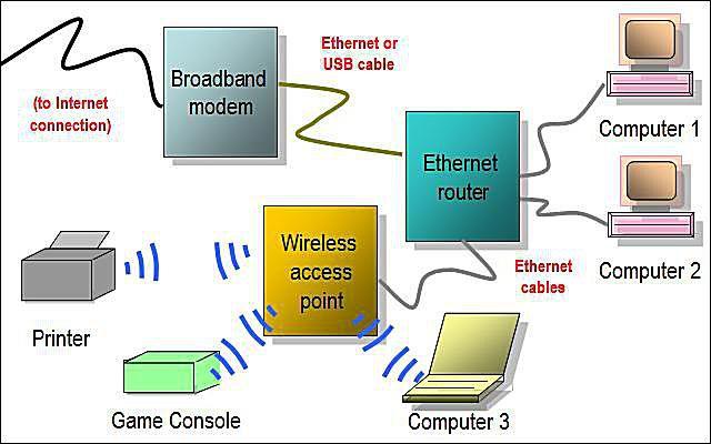 Astounding Network Diagram Layouts Home Network Diagrams Wiring Cloud Monangrecoveryedborg