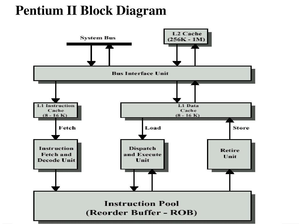 oc_6509] pentium 2 block diagram pdf free diagram  loskopri wigeg mohammedshrine librar wiring 101