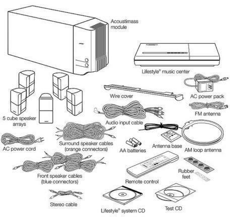 [SODI_2457]   KZ_4739] Bose Lifestyle 12 Wiring Diagram Free Diagram   Bose Lifestyle 28 Wiring Diagram      Cali Mill Lave Expe Numap Jebrp Mohammedshrine Librar Wiring 101