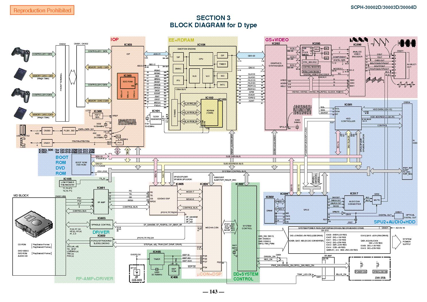 BG_1065] Ps2 Slim Schematic WiringElinu Dimet Seve Mohammedshrine Librar Wiring 101