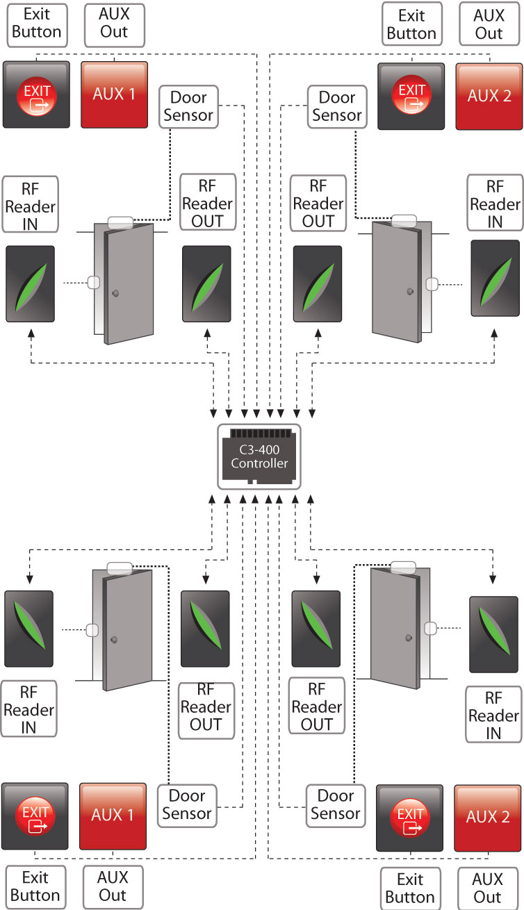 EM 40] Hid Door Access Control Wiring Diagram Free Diagram