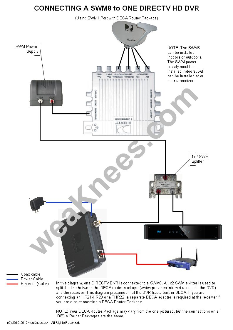 Terrific Directv Swm Wiring Diagrams And Resources Wiring Cloud Icalpermsplehendilmohammedshrineorg