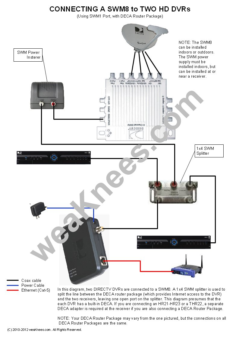 Awesome Directv Swm Wiring Diagrams And Resources Wiring Cloud Grayisramohammedshrineorg