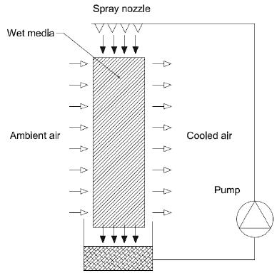 NA_4148] Wiring Diagram For Evaporative Cooler