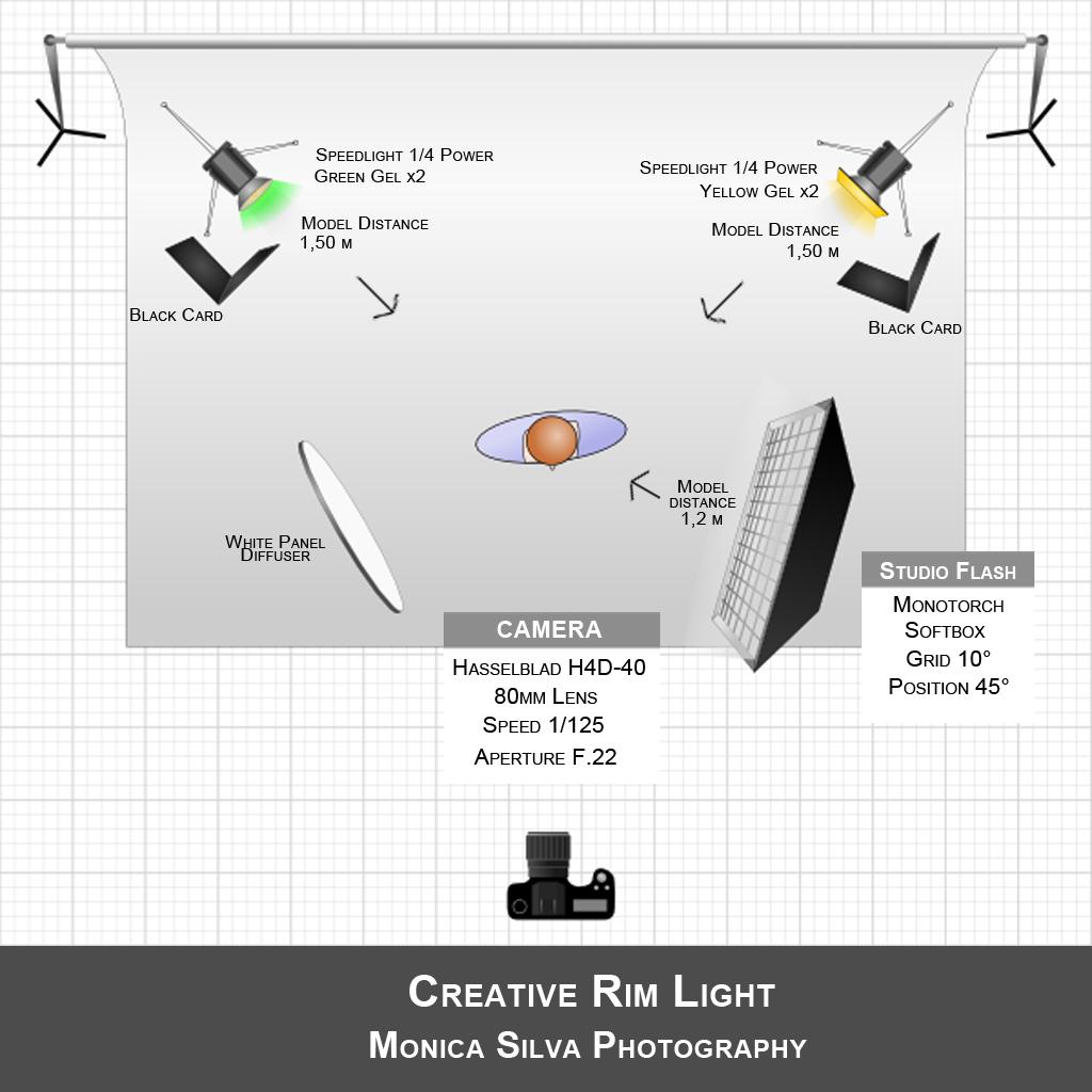 Marvelous Creative Rim Light Tutorial Wiring Cloud Biosomenaidewilluminateatxorg