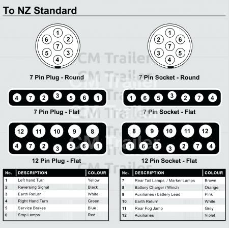 Ct 4843 Trailer Plug Wiring Diagram Further 7 Pin Round Trailer Wiring Diagram Schematic Wiring