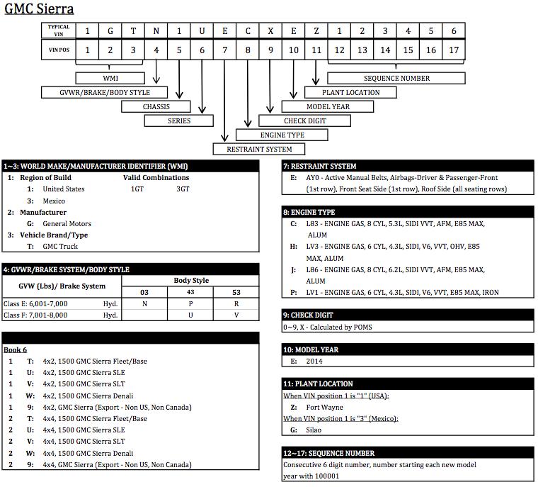 Hy 4453  Chevy Truck Vin Decoder Chart Engine Free Diagram