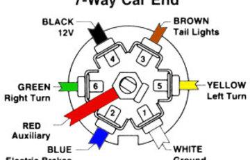 [SCHEMATICS_4NL]  Rv 7 Wire Wiring Diagram - Ridgid 300 Motor Wiring Schematic for Wiring  Diagram Schematics   7 Way Electrical Wire Diagram      Wiring Diagram Schematics