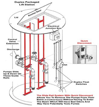 [DIAGRAM_5FD]  EO_1403] Sewage Pump Station Diagram Schematic Wiring   Lift Station Wiring Diagram      Xaem Nekout Mohammedshrine Librar Wiring 101