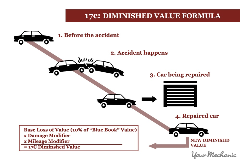 Tremendous How To Calculate The Diminished Value Of Your Car Yourmechanic Advice Wiring Cloud Mousmenurrecoveryedborg