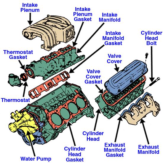 Yv 5258 Additionally Engine Head Gasket Diagram On Gm 3400 V6 Engine Diagram Wiring Diagram