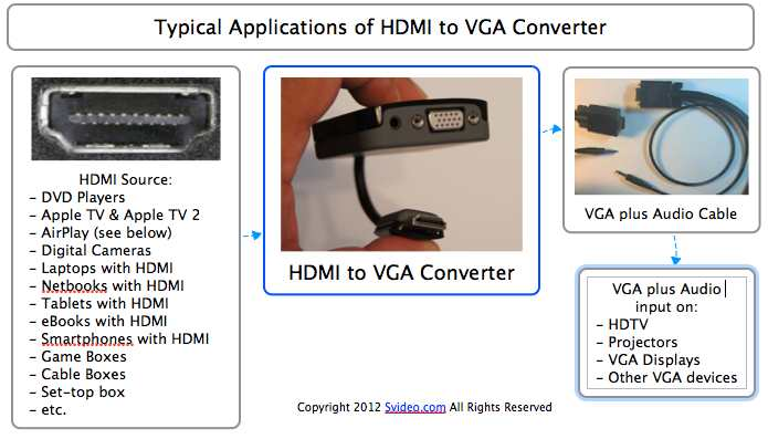 Vga Laptop To Tv Connector Wiring Diagram 2001 Buick Century
