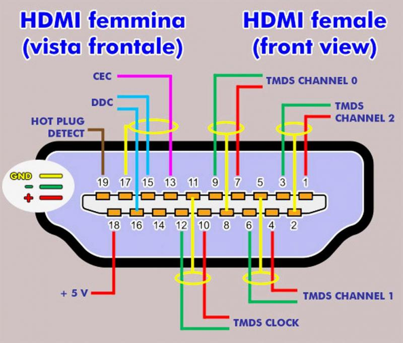 Pinout Hdmi To Rca Cable Wiring Diagram from static-resources.imageservice.cloud