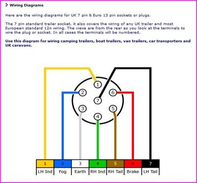 Excellent Wire Diagram Trailer On Cr4 Thread Wiring Harness Conversion U S To Wiring Cloud Licukosporaidewilluminateatxorg