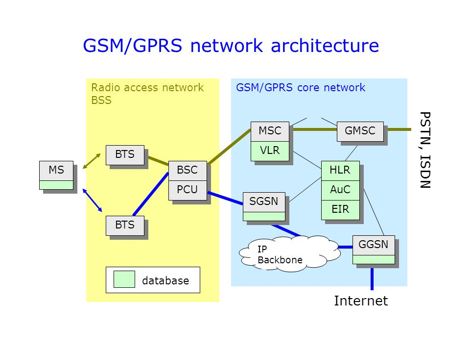 TM_8466] Diagram Showing The 3G Umts Core Network Architecture Including  The Schematic WiringFeren Majo Synk Elec Mohammedshrine Librar Wiring 101