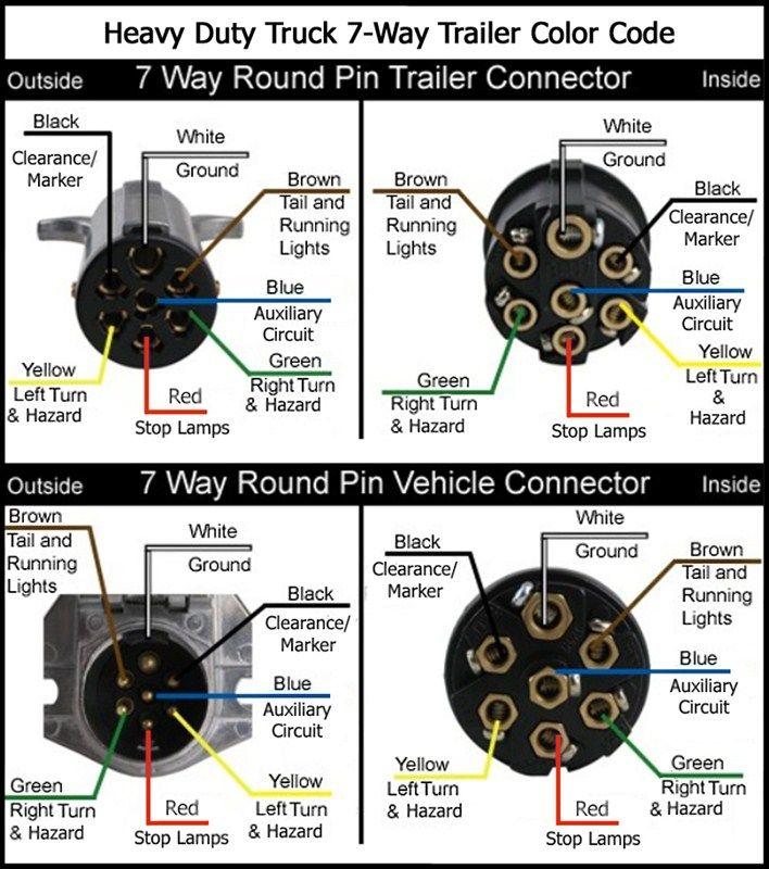 ford truck trailer wiring diagram tg 9969  plug 7 pin round wiring diagram get free image about  plug 7 pin round wiring diagram