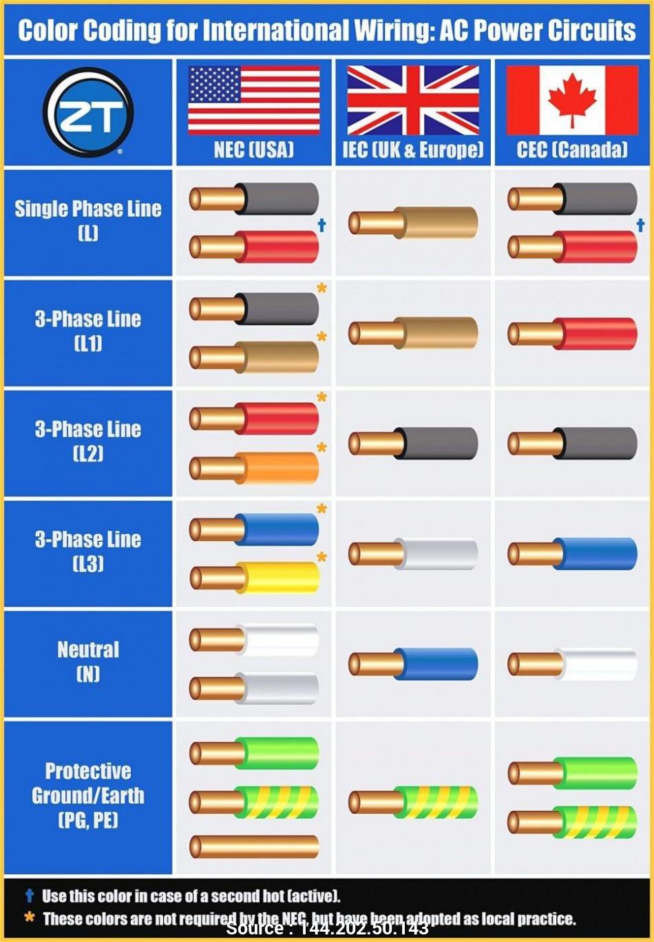 Automotive Wiring Color Codes