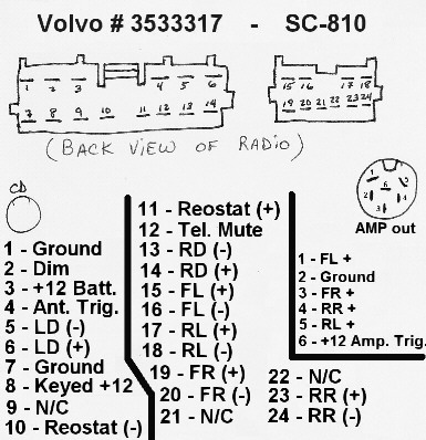 Volvo 2001 Radio Wiring - Fusebox and Wiring Diagram visualdraw-close -  visualdraw-close.paoloemartina.it | Volvo Sc 805 Wiring Diagram |  | diagram database - paoloemartina.it