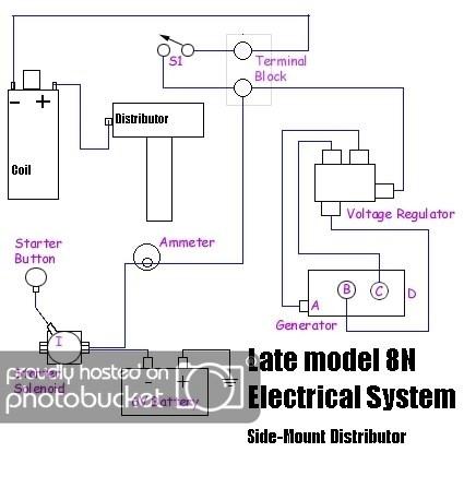 [DIAGRAM_38ZD]  KE_4138] 1953 Ford Naa Wiring Wiring Diagram | Ford Naa Generator Wiring Diagram |  | Throp Isop Sarc Pead Ommit Pila Licuk Mohammedshrine Librar Wiring 101