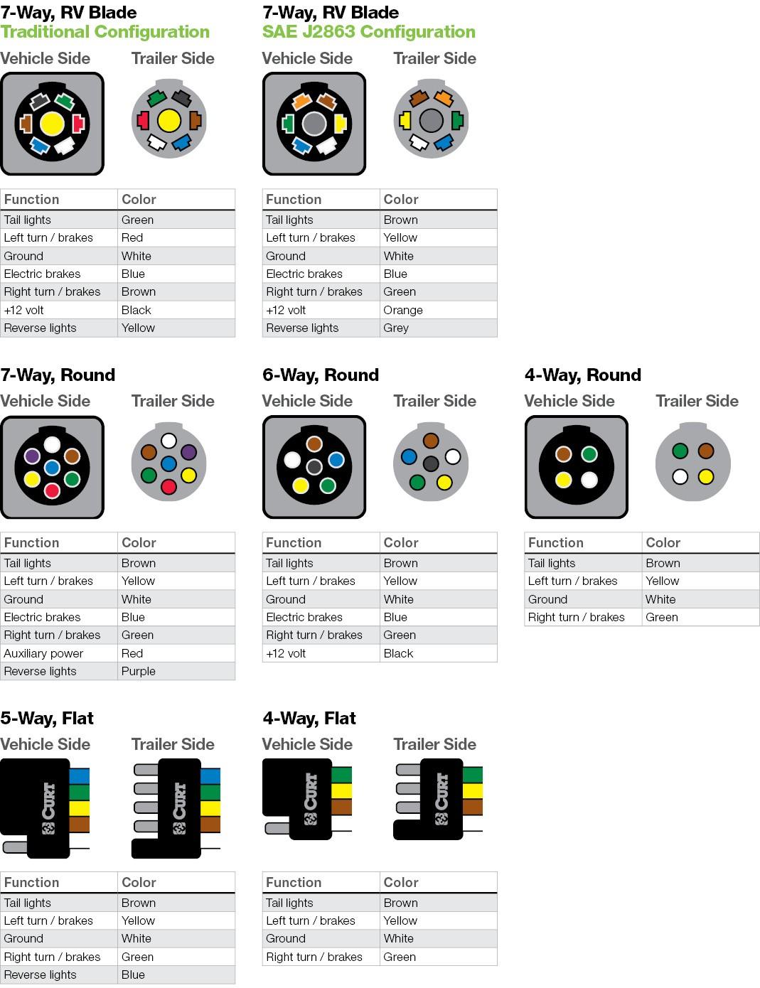 LH 40] Curt Captivator 40 Wiring Diagram Free Diagram
