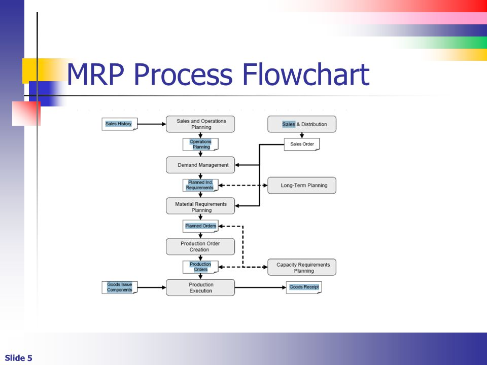 Sap Pp Flow Chart