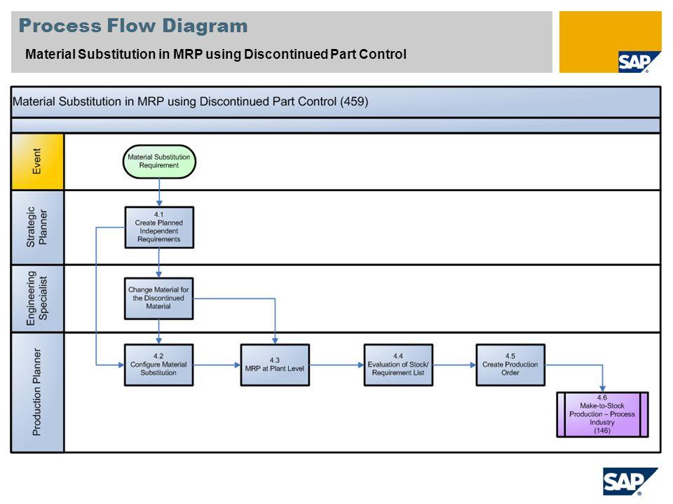 Sap Pp Process Flow Chart