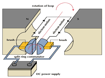 Astounding Electric Dc Motors Direct Current Motor Basics Types And Application Wiring Cloud Intelaidewilluminateatxorg