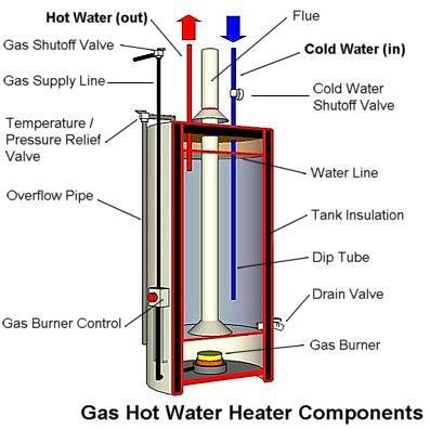 Wondrous Diy Flush Your Water Heater And Check Replace Your Anode Wiring Cloud Loplapiotaidewilluminateatxorg