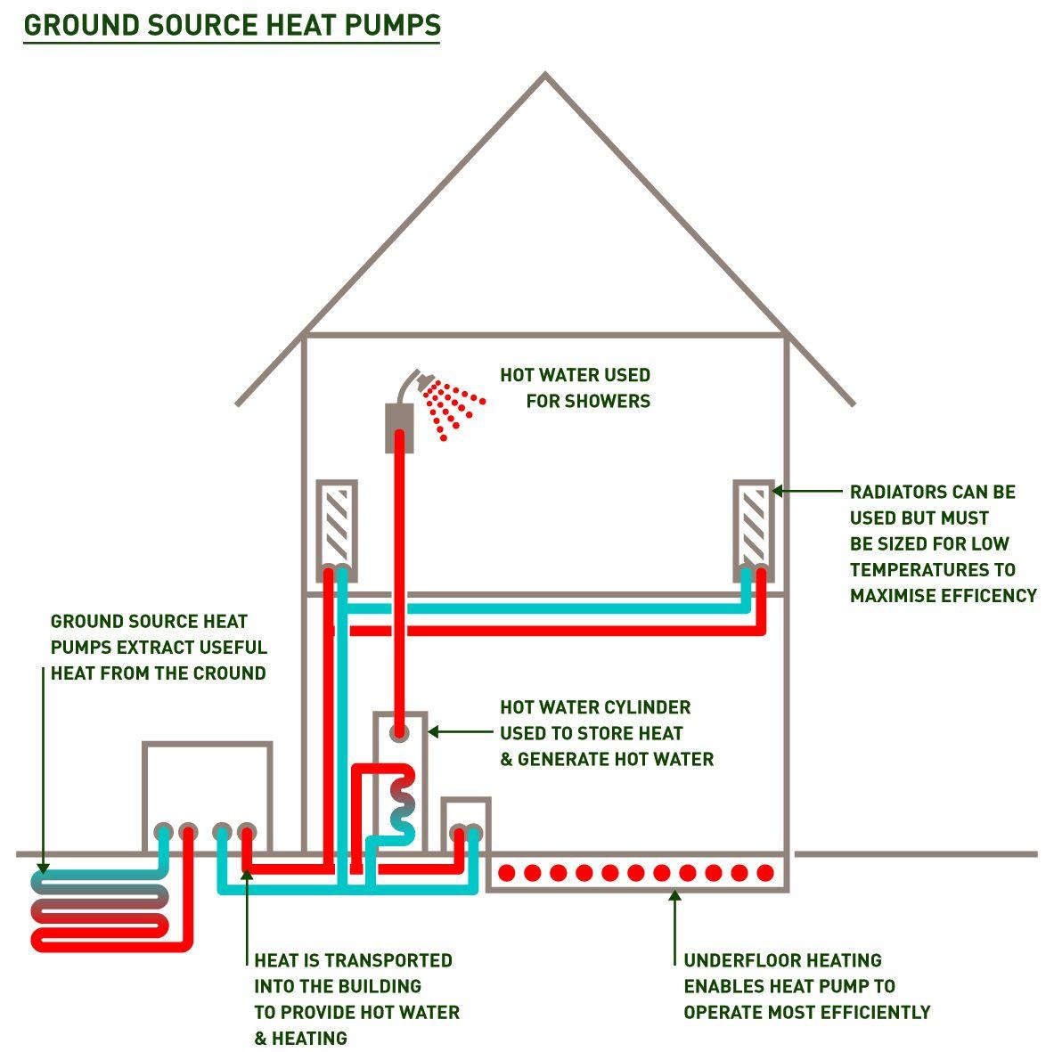 Remarkable Ground Source Heat Pumps Aj Energy Consultants Wiring Cloud Hemtshollocom
