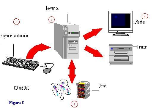 Stupendous Computer Parts Diagram Didac23 Wiring Cloud Licukaidewilluminateatxorg