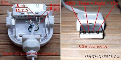 ma_5788] iphone 4 charger cable wiring diagram download diagram  tobiq ilari isra mohammedshrine librar wiring 101