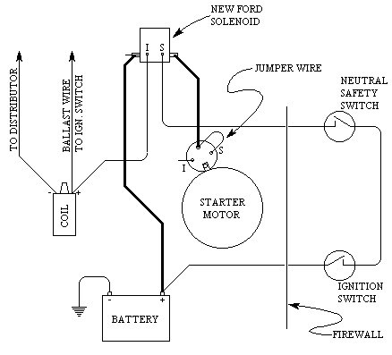 yl_3206] basic street rod ignition switch wiring diagram basic street rod wiring diagram hot rod fuse box wiring amenti over benkeme rine umize ponge mohammedshrine librar wiring 101