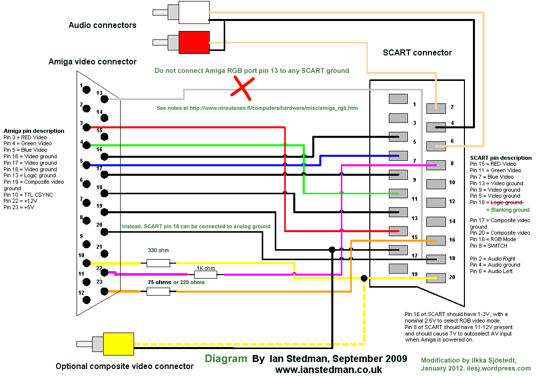 [DIAGRAM_38DE]  MC_7841] Rgb Vga Plug Wiring Diagram Wiring Diagram   Vga To Scart Wiring Diagram      Sulf Umng Wigeg Mohammedshrine Librar Wiring 101