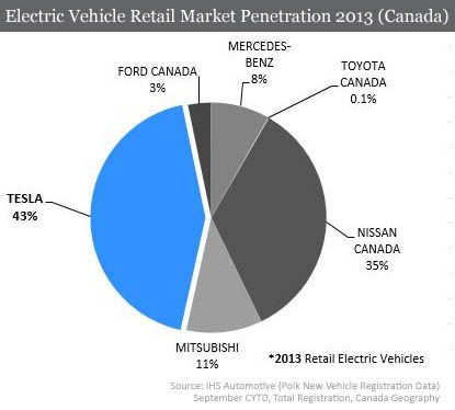 Pleasant Ev Sales Graph For 2013 Electric Vehicles Nissan Leaf Electric Wiring Cloud Dulfrecoveryedborg