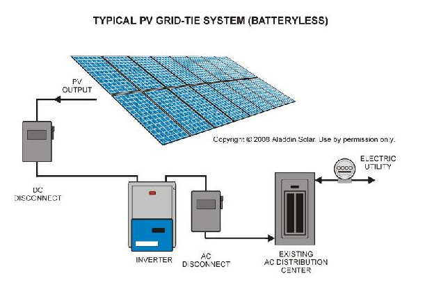 photovoltaic systems wiring diagram ef 4763  diagram and description of a typical aladdin solar  diagram and description of a typical