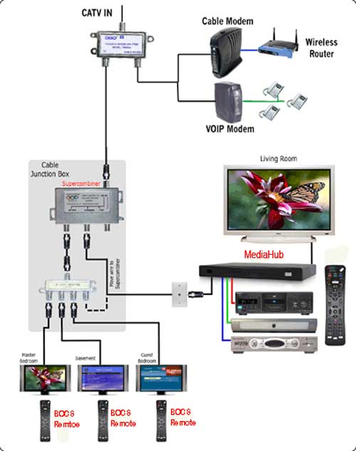 Home Tv Wiring Diagram - Ge Dryer Wiring Diagram Online -  cts-lsa.yenpancane.jeanjaures37.fr | Tv Wiring Diagrams |  | Wiring Diagram Resource
