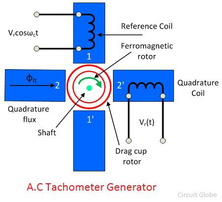 CL_6632] Dc To Ac Generator Wiring Diagram Tachometer Schematic WiringItive Kargi Boapu Mohammedshrine Librar Wiring 101