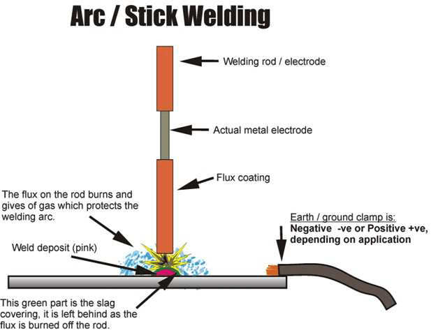 welding rod diagram ol 3722  arc welding diagram view full size print diagram  arc welding diagram view full size