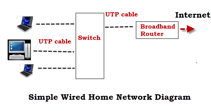 Prime How To Set Up A Home Network Beginners Guide Wiring Cloud Monangrecoveryedborg